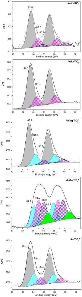 n-Octanol oxidation on Au/TiO2 catalysts promoted with La and Ce ...