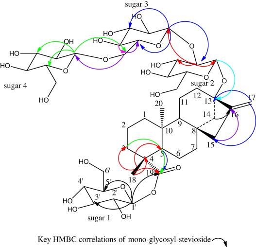 Effect Of Shaking Velocity On Mono Glycosyl Stevioside Productivity