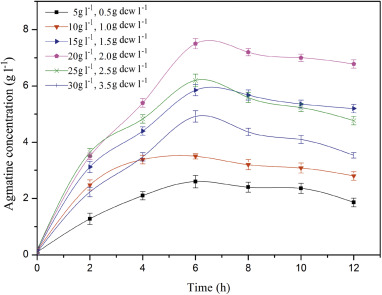 Enzymatic production of agmatine by recombinant arginine