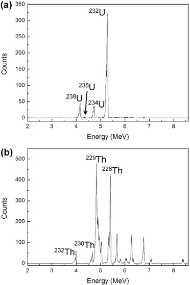 Sequential separation method for the determination of uranium and alpha spectra of a uranium and b thorium isotopes purified from soil publicscrutiny Choice Image