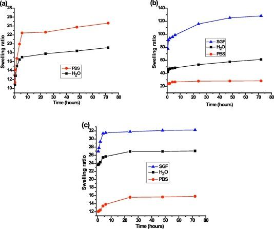 Novel hybrid formulations based on chitosan and a siloxane