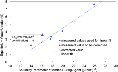 Blends of tri-block copolymers and addition curing resins