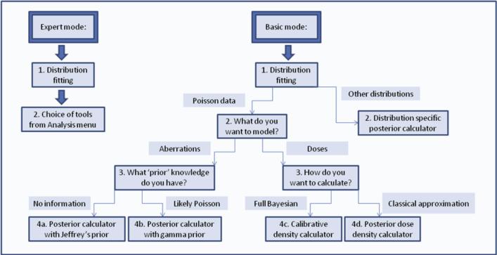 Cytobayesj Software Tools For Bayesian Analysis Of Cytogenetic