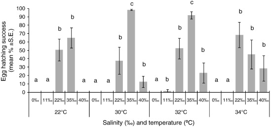 Effect of temperature and salinity on egg hatching and
