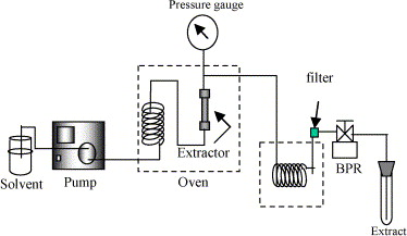 Image result for Pressurized Liquid Extraction