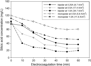 Removal of silica from brackish water by electrocoagulation