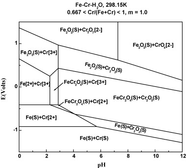 Removal of cr vi by electrochemical reduction sciencedirect phase distribution diagram of fecrh2o system at 29815 k ccuart Gallery