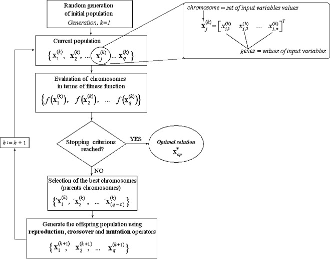 Modeling And Optimization Of Tartaric Acid Reactive Extraction From