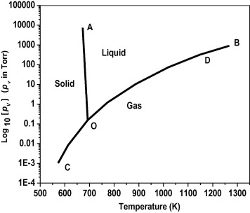 Preparation of high pure zinc for electronic applications using triple phase equilibrium graph of zinc ccuart