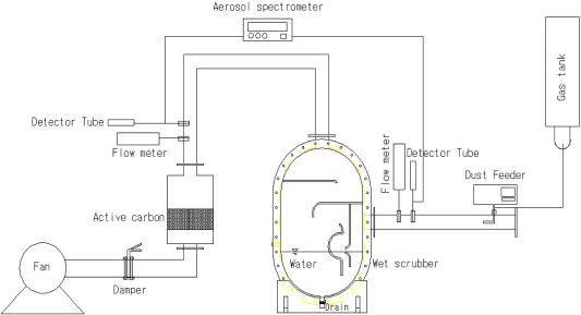 Removal of ammonia and particulate matter using a modified