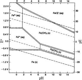 Effects of coexisting anions on decolorization of azo dye x 3b by the pourbaix diagram redox potential versus ph for 1 m iron solution ccuart Images