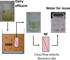 Nanofiltration as tertiary treatment for the reuse of dairy