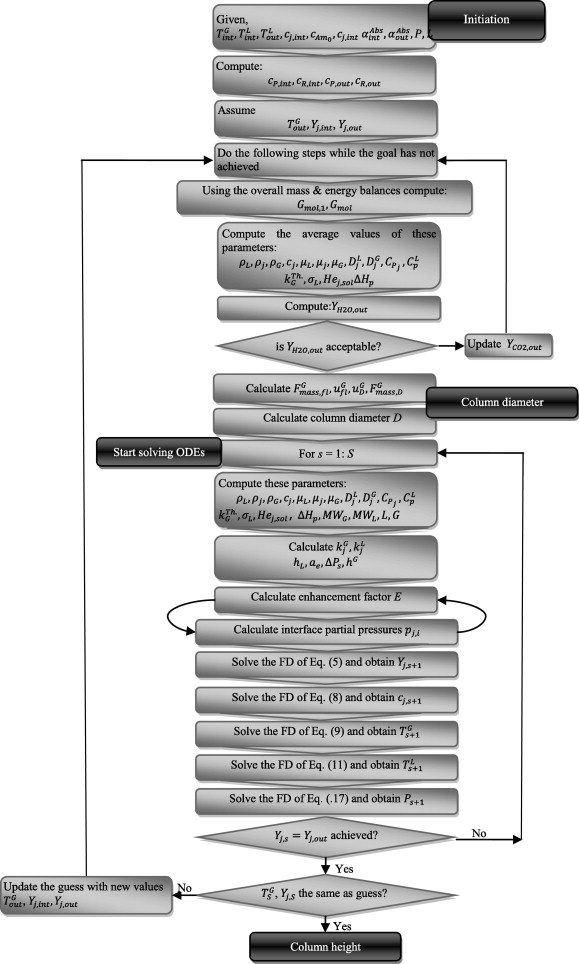 Optimal synthesis and design of solvent-based PCC process