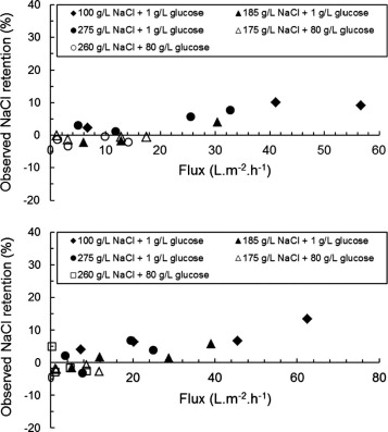 does nacl affect glucose transport