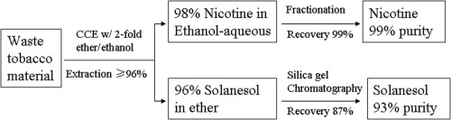 Simultaneous extraction of nicotine and solanesol from waste