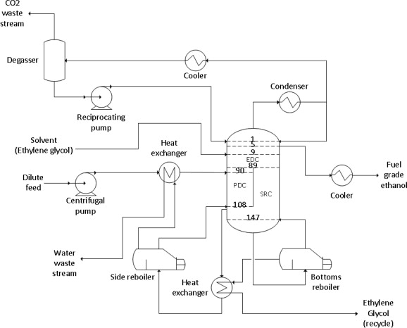 Bioethanol Recovery And Purification Using Extractive Dividing Wall