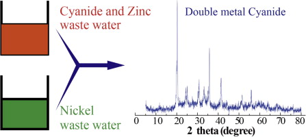 Enhanced precipitation of cyanide from electroplating