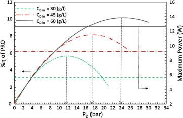 Modeling Of A Forward Osmosis And A Pressure Retarded
