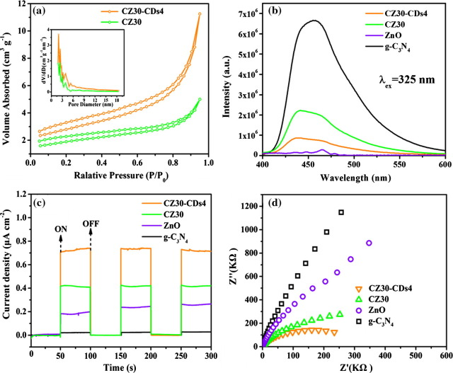Carbon dotsg c3n4zno nanocomposite as efficient visible light and corresponding pore size distribution curves inset of cz30 and cz30 cds4 green and orange lines respectively b pl spectra of g c3n4 ccuart Image collections