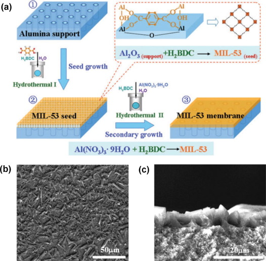 Membranes for helium recovery  An overview on the context 5efafb641b