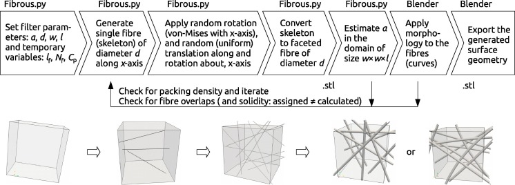 Generation and validation of virtual nonwoven, foam and knitted
