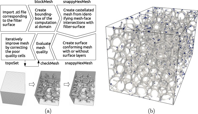 Generation and validation of virtual nonwoven, foam and
