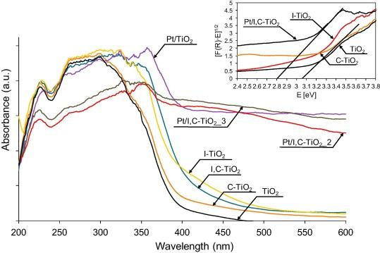Enhanced visible light photocatalytic activity of Pt/I-TiO2