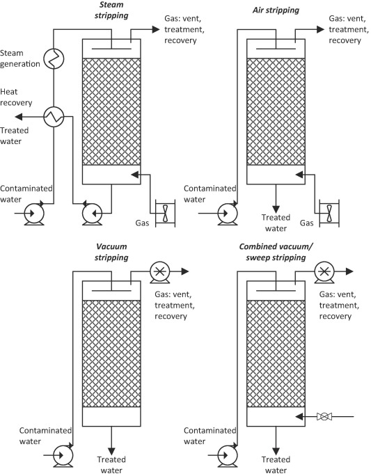 Dissolved gas separation for engineered anaerobic wastewater