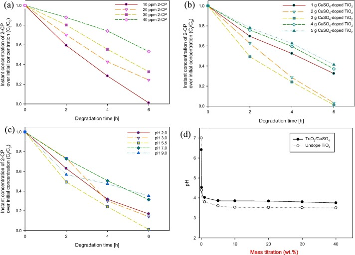 Application of visible light on copper-doped titanium dioxide