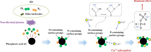 Surface modification of phosphoric acid activated carbon by using