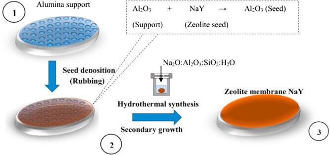 Synthesis of zeolite membrane (NaY/alumina): Effect of precursor of ceramic  support and its application in the process of oil–water separation -  ScienceDirect