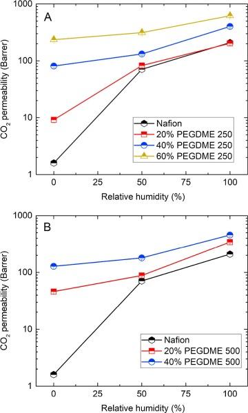 Nafion/PEG hybrid membrane for CO2 separation: Effect of PEG on