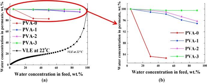 Novel mixed-matrix membranes based on polyvinyl alcohol
