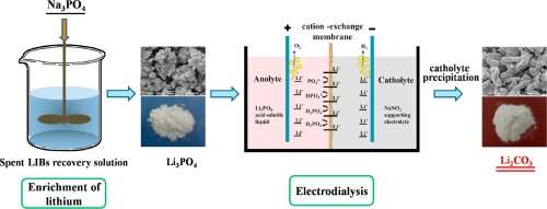 Recovery of lithium from spent lithium-ion batteries using precipitation  and electrodialysis techniques - ScienceDirect