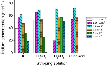 Selective recovery of indium from iron-rich solutions using