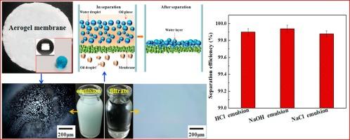 Ultra-hydrophobic and mesoporous silica aerogel membranes