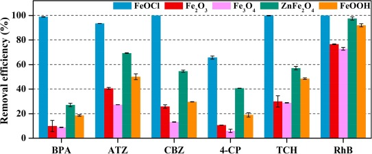 Enhancement of peroxymonosulfate activation and utilization