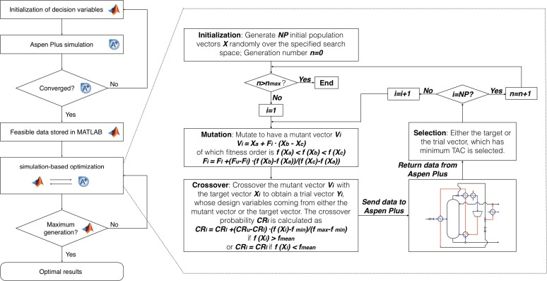 Process synthesis and simulation-based optimization of