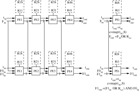 Processor array architectures for flexible approximate string