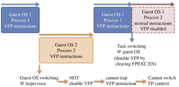 Virtualizing ARM VFP (Vector Floating-Point) with Xen-ARM