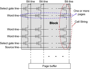 Reducing SSD access latency via NAND flash program and erase ... on