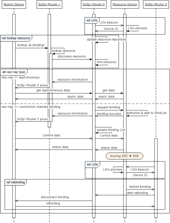 Remote service discovery and binding architecture for soft real-time