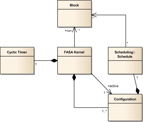 Fasa a software architecture and runtime framework for flexible overview of the basic execution framework of fasa ccuart Images