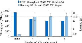 Denial-of-Service attacks on PCI passthrough devices: Demonstrating