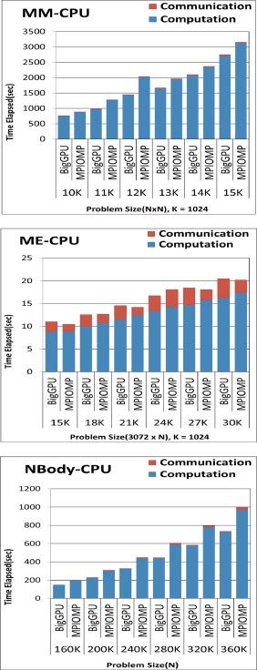 A Distributed PTX Virtual Machine on Hybrid CPU/GPU Clusters