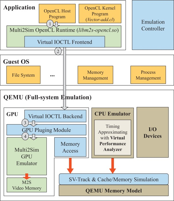 Fast profiling framework and race detection for