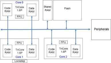 Hypervisor for consolidating real-time automotive control units: Its