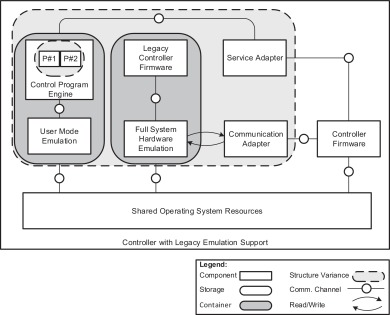 Container-based architecture for flexible industrial control