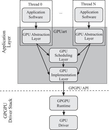 GPUart - An application-based limited preemptive GPU real