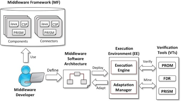 Lightweight formalisation of adaptive middleware - ScienceDirect on
